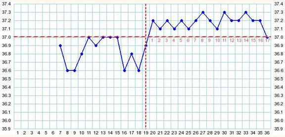 график базальной температуры с расшифровкой