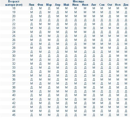 китайская таблица определения пола ребенка