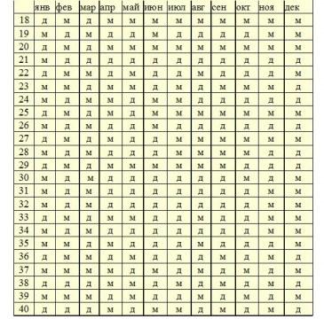 Таблица мальчик девочка беременности