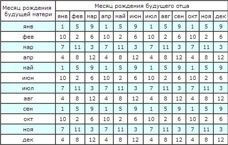 Первая таблица, определяем